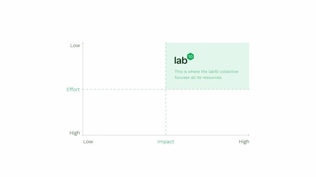 Effort-Impact Matrix of lab10 collective's activities