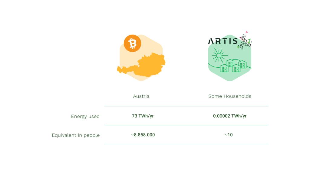 Energy consumption ARTIS vs. Bitcoin