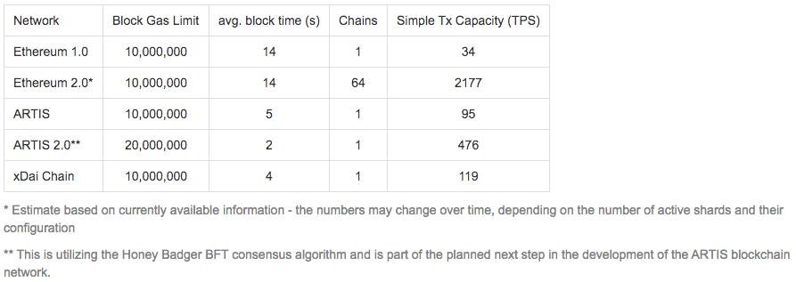 Max. transaction capacity.